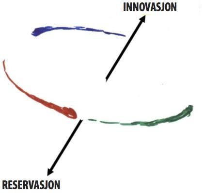 FIGUR 2: Snurrebassanalogien for gruppers dynamikk. Etter hvert som snurrebassens rotasjonshastighet øker, blendes fargene til hvitt. For gruppen er analogien at alle tar ansvar for alle funksjonene, og de sosiale rollene viskes ut. Dynamikken blir robust som et instrument i et gyroskop.