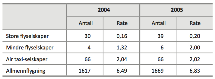 TABELL 1: Hyppigheten av flyulykker i USA (Federal Aviation Administration, 2007).