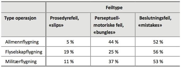 TABELL 4: Feiltyper blant besetningen ved større ulykker, tilpasset fra Diehl, 1991b.
