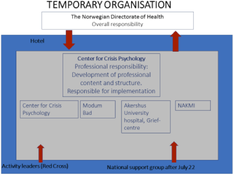 FIGURE 1: Structure for the temporary organization of the weekend gatherings.