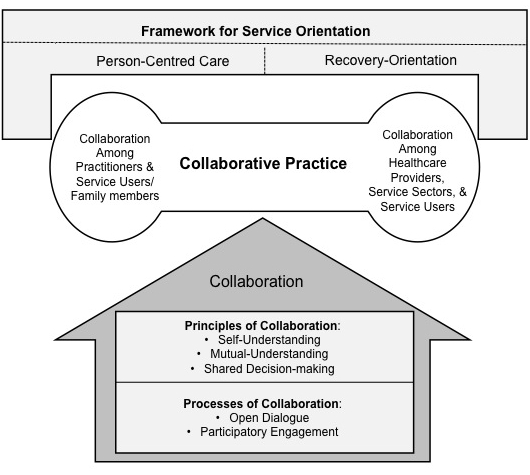 FIGURE 1: A model of collaborative practice in community mental health care.