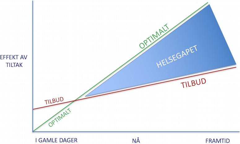 HELSEGAPET: Gapet mellom hva vi kan og hva vi har råd til, øker raskt, skriver Jan-Ole Hesselberg.