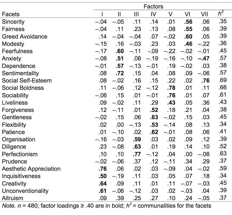 The Norwegian HEXACO-PI-R: Psychometric properties and relationships